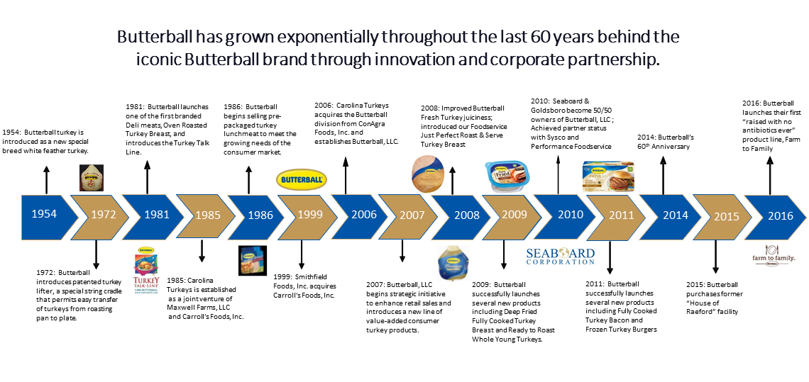 the timeline of the company and Our History